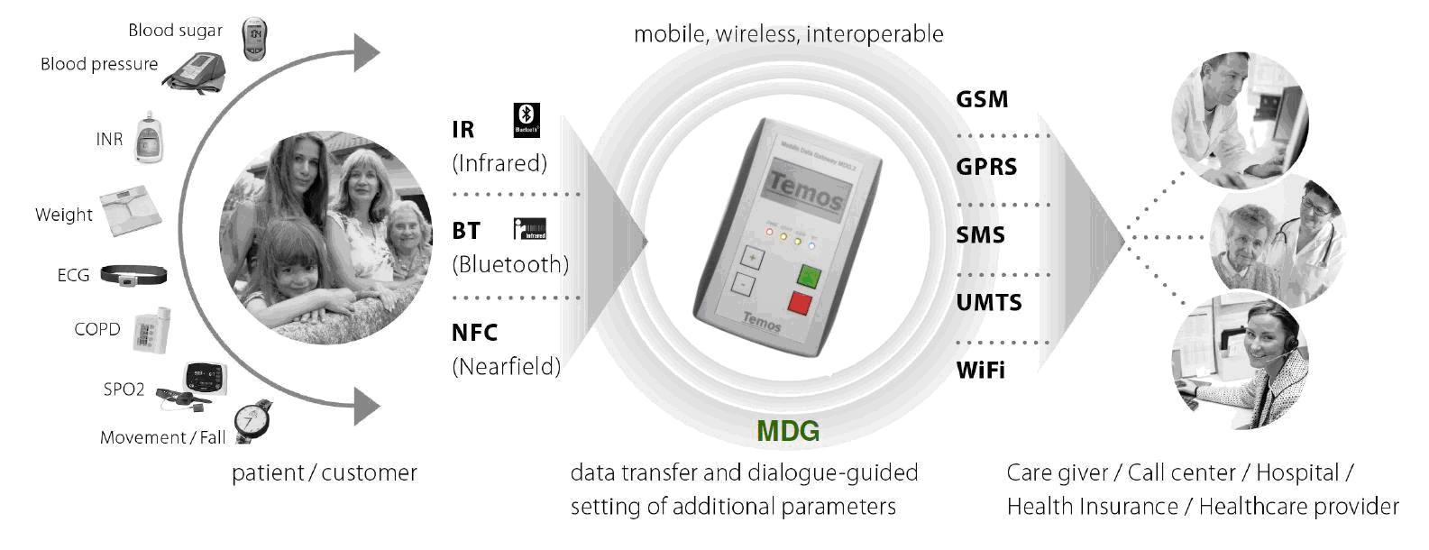 Tele Monitoring MDG Temondis